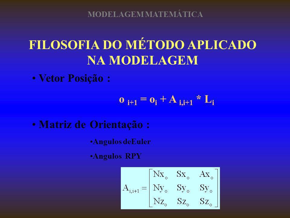 FILOSOFIA DO MÉTODO APLICADO NA MODELAGEM