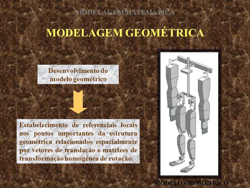 Desenvolvimento do modelo geométrico