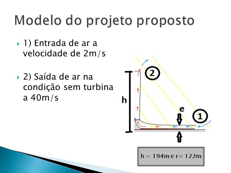 Modelo do projeto proposto