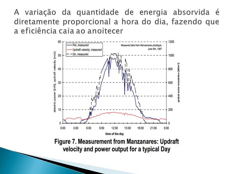 A variação da quantidade de energia absorvida é diretamente proporcional a hora do dia, fazendo que a eficiência caia ao anoitecer
