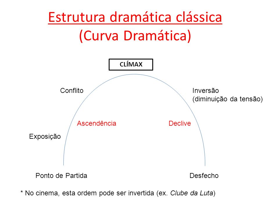 Estrutura dramática clássica (Curva Dramática)