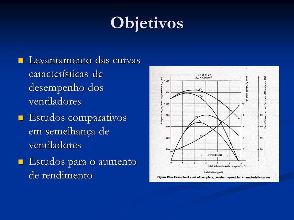 Objetivos Levantamento das curvas características de desempenho dos ventiladores. Estudos comparativos em semelhança de ventiladores.