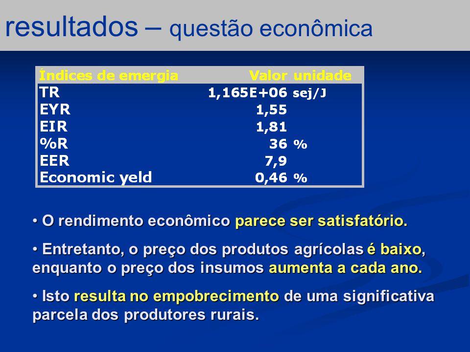 resultados – questão econômica