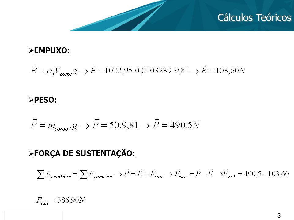 Cálculos Teóricos EMPUXO: PESO: FORÇA DE SUSTENTAÇÃO: