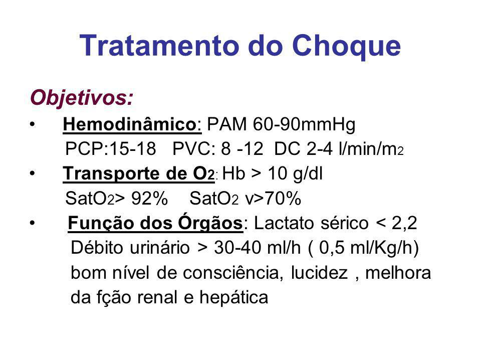 Tratamento do Choque Objetivos: Hemodinâmico: PAM 60-90mmHg