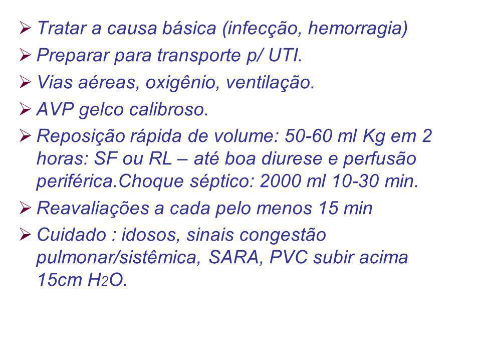 Tratar a causa básica (infecção, hemorragia)