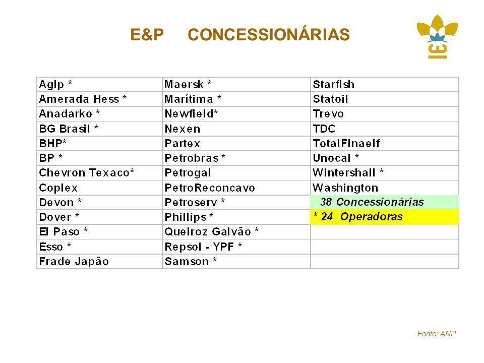 E&P CONCESSIONÁRIAS Fonte: ANP
