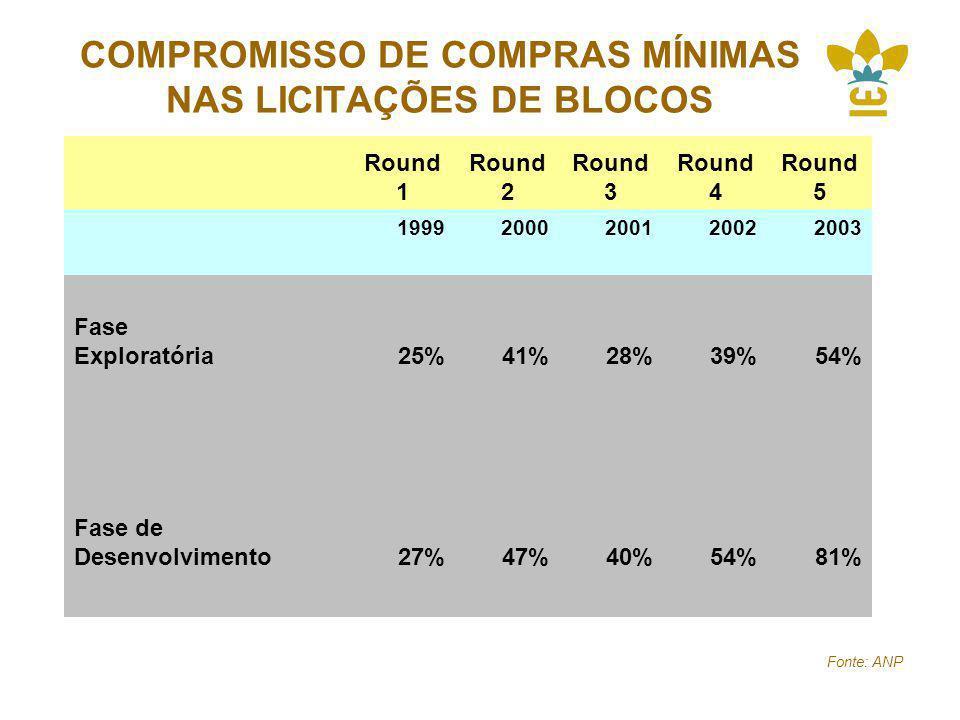 COMPROMISSO DE COMPRAS MÍNIMAS NAS LICITAÇÕES DE BLOCOS