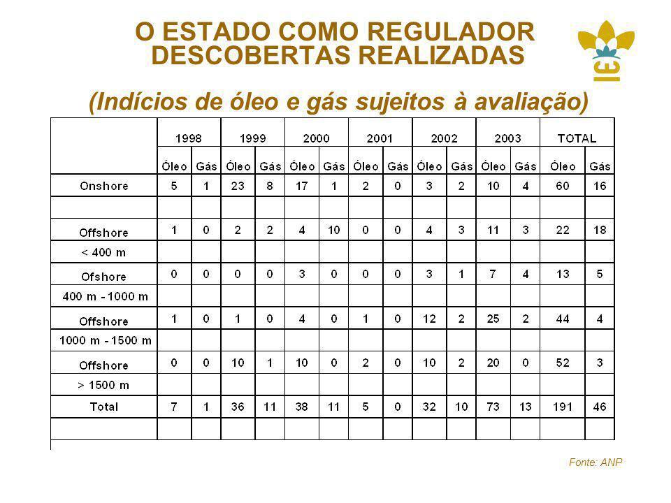 O ESTADO COMO REGULADOR DESCOBERTAS REALIZADAS (Indícios de óleo e gás sujeitos à avaliação)
