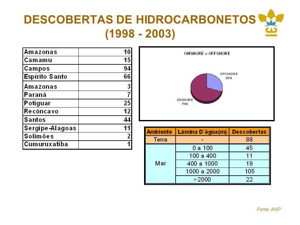 DESCOBERTAS DE HIDROCARBONETOS (1998 - 2003)