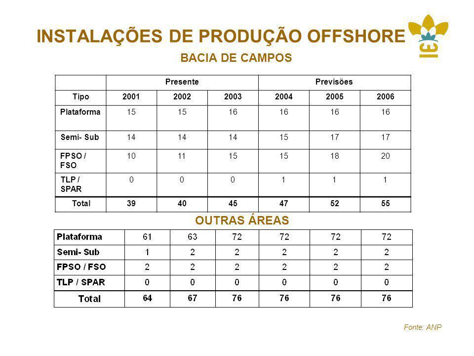 INSTALAÇÕES DE PRODUÇÃO OFFSHORE