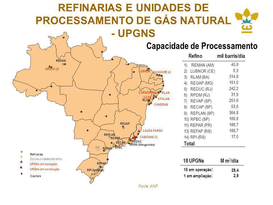 REFINARIAS E UNIDADES DE PROCESSAMENTO DE GÁS NATURAL - UPGNS