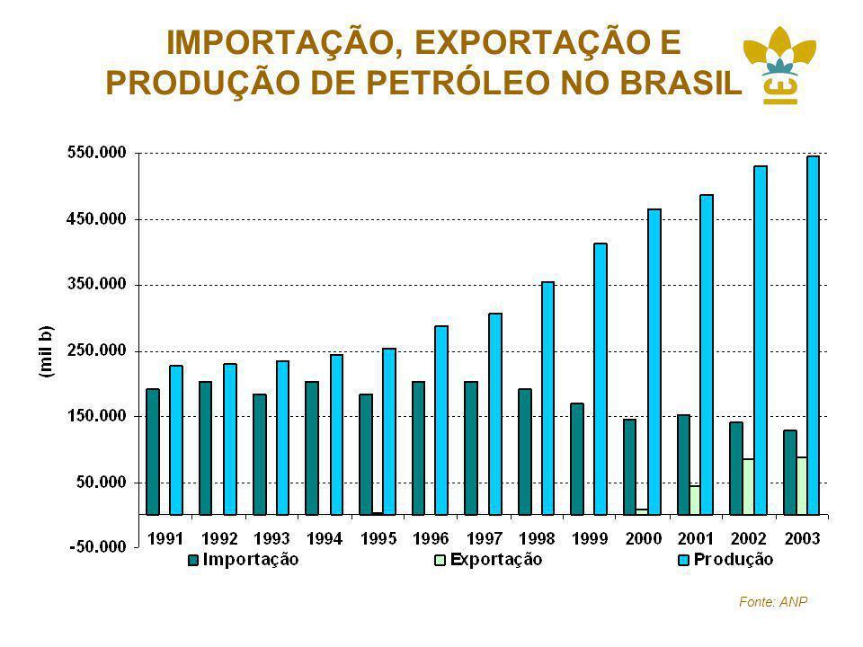 IMPORTAÇÃO, EXPORTAÇÃO E PRODUÇÃO DE PETRÓLEO NO BRASIL