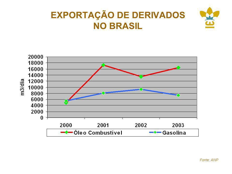 EXPORTAÇÃO DE DERIVADOS NO BRASIL