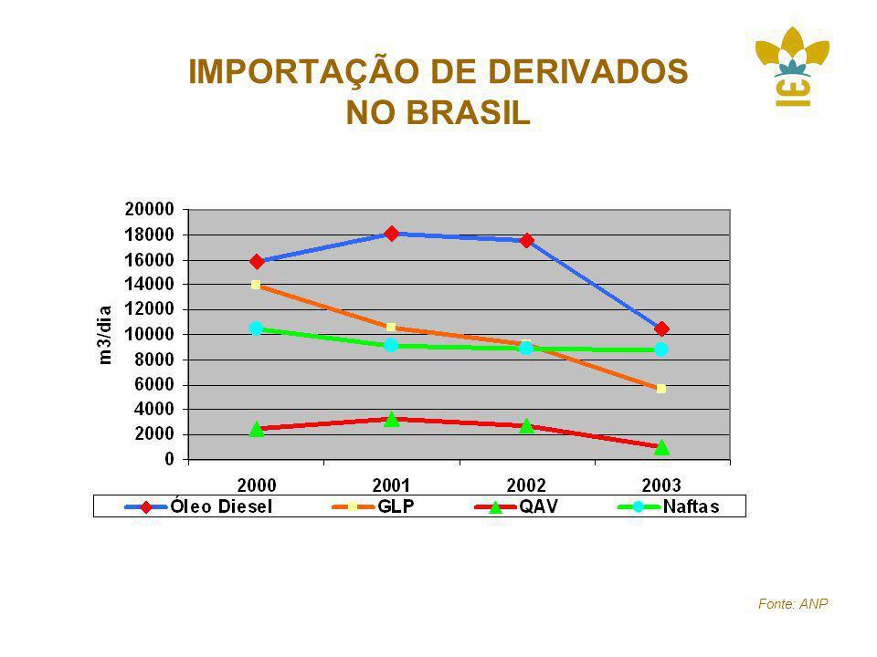 IMPORTAÇÃO DE DERIVADOS NO BRASIL