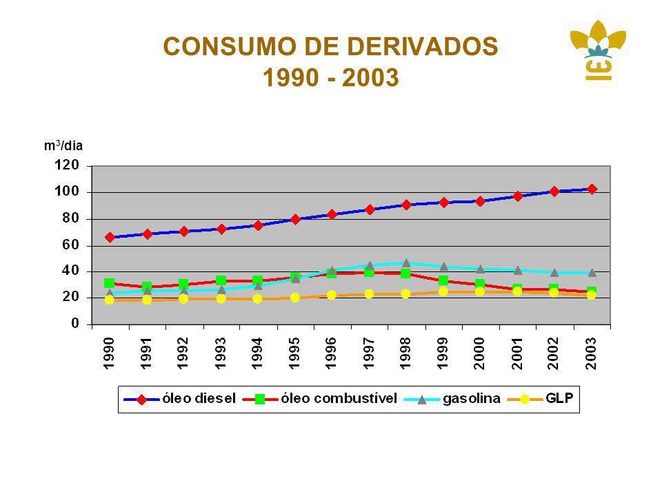 CONSUMO DE DERIVADOS 1990 - 2003 m3/dia