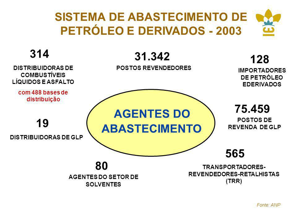 SISTEMA DE ABASTECIMENTO DE PETRÓLEO E DERIVADOS - 2003