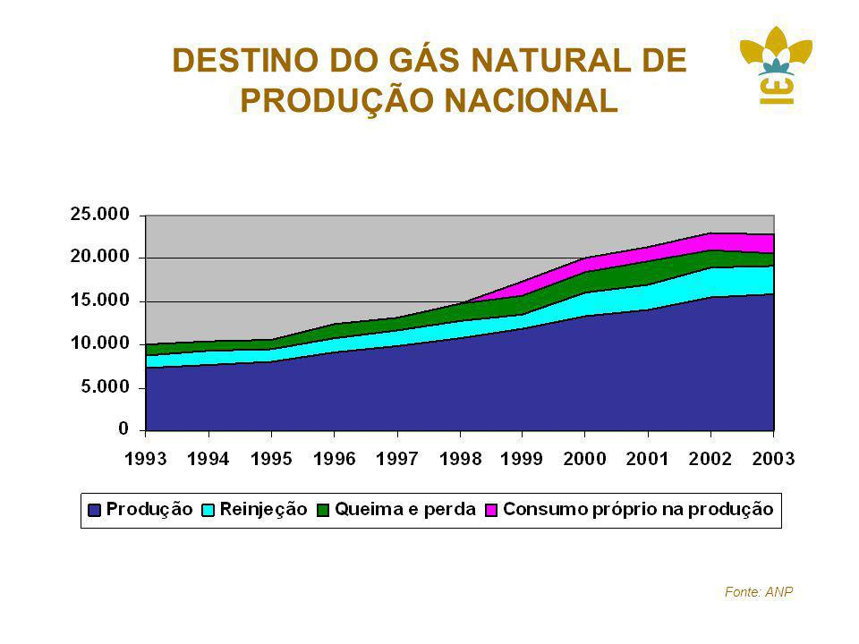 DESTINO DO GÁS NATURAL DE PRODUÇÃO NACIONAL