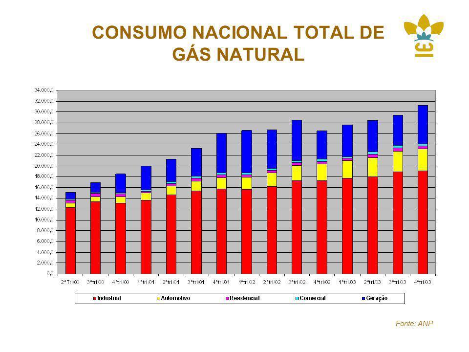 CONSUMO NACIONAL TOTAL DE GÁS NATURAL