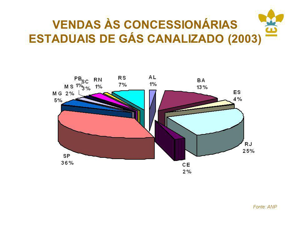 VENDAS ÀS CONCESSIONÁRIAS ESTADUAIS DE GÁS CANALIZADO (2003)