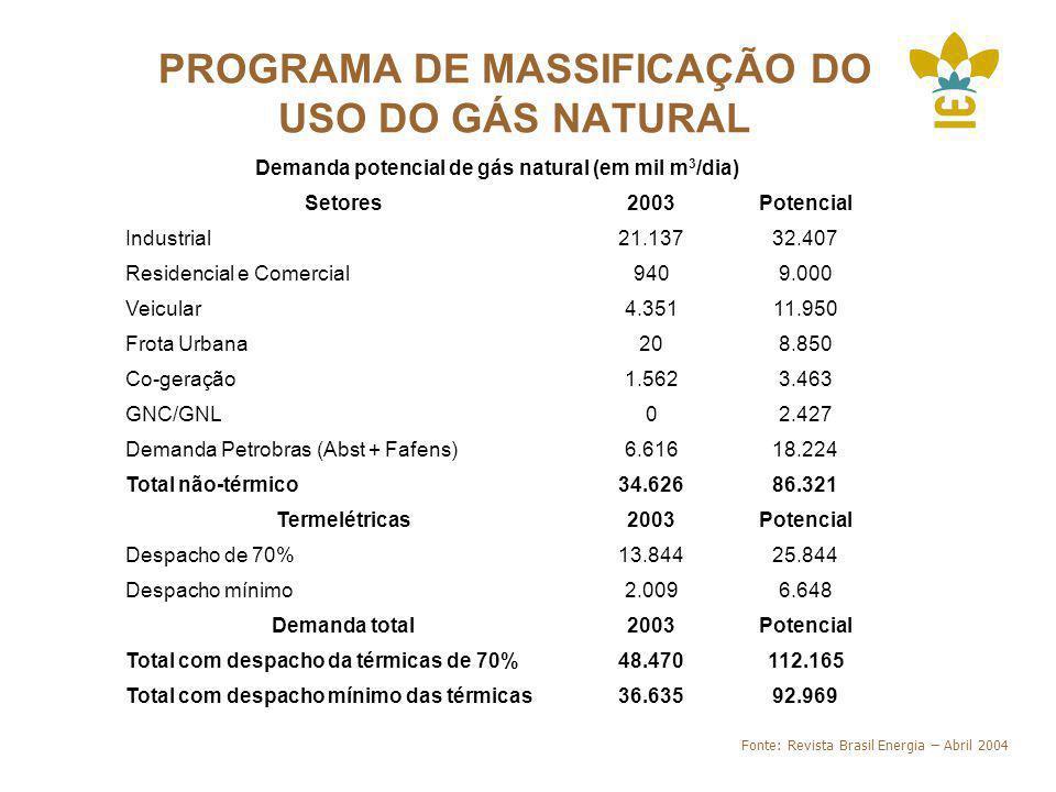 PROGRAMA DE MASSIFICAÇÃO DO USO DO GÁS NATURAL