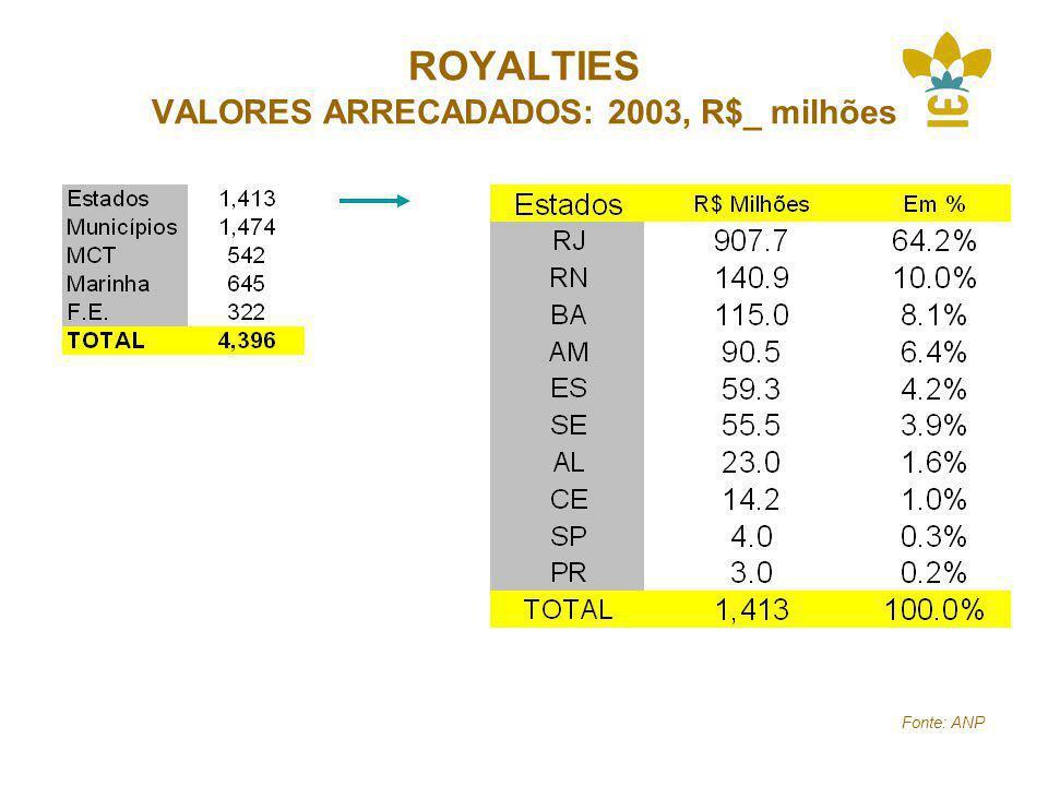 ROYALTIES VALORES ARRECADADOS: 2003, R$_ milhões