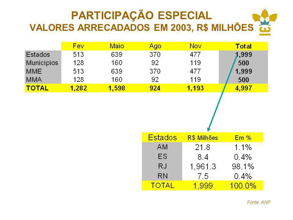PARTICIPAÇÃO ESPECIAL VALORES ARRECADADOS EM 2003, R$ MILHÕES