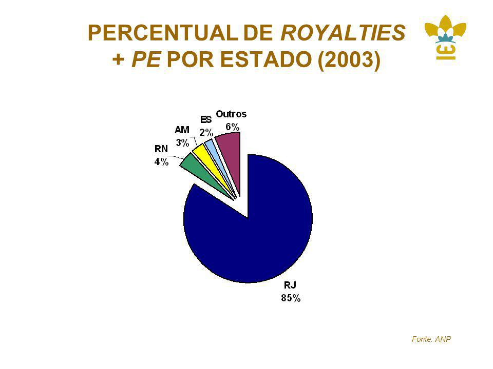 PERCENTUAL DE ROYALTIES + PE POR ESTADO (2003)