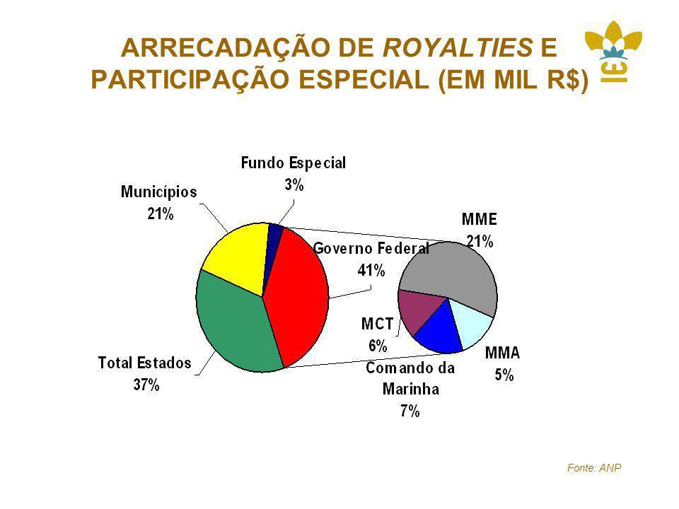 ARRECADAÇÃO DE ROYALTIES E PARTICIPAÇÃO ESPECIAL (EM MIL R$)