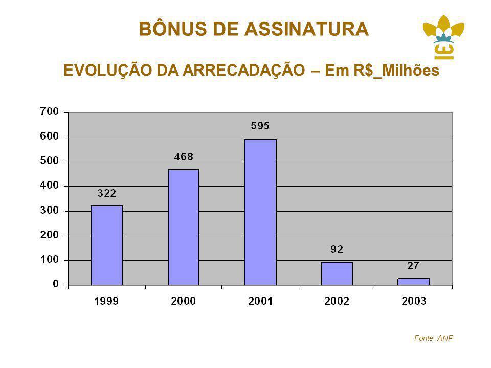 EVOLUÇÃO DA ARRECADAÇÃO – Em R$_Milhões