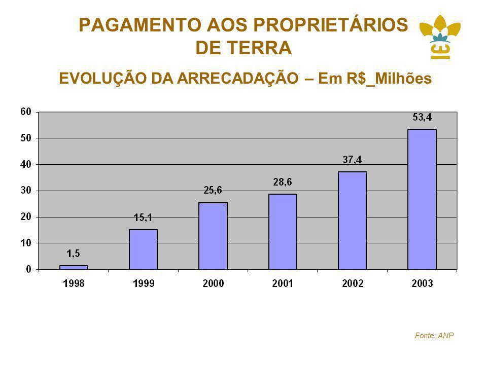 PAGAMENTO AOS PROPRIETÁRIOS DE TERRA