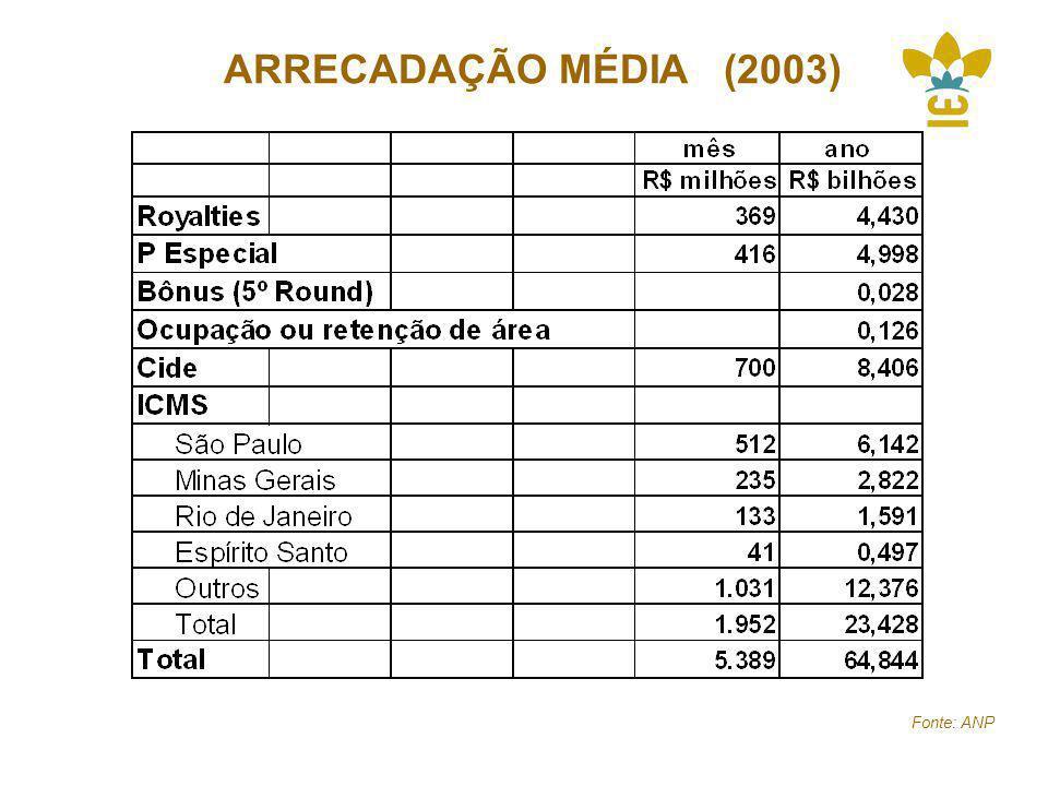 ARRECADAÇÃO MÉDIA (2003) Fonte: ANP