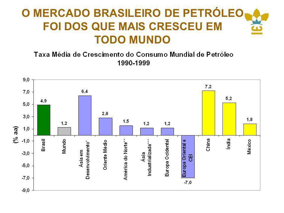 O MERCADO BRASILEIRO DE PETRÓLEO FOI DOS QUE MAIS CRESCEU EM