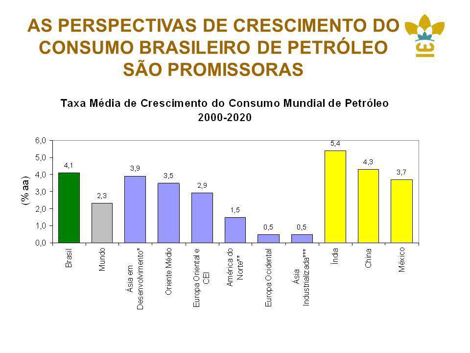 AS PERSPECTIVAS DE CRESCIMENTO DO CONSUMO BRASILEIRO DE PETRÓLEO