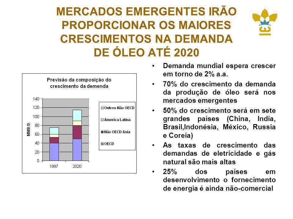 MERCADOS EMERGENTES IRÃO PROPORCIONAR OS MAIORES CRESCIMENTOS NA DEMANDA DE ÓLEO ATÉ 2020