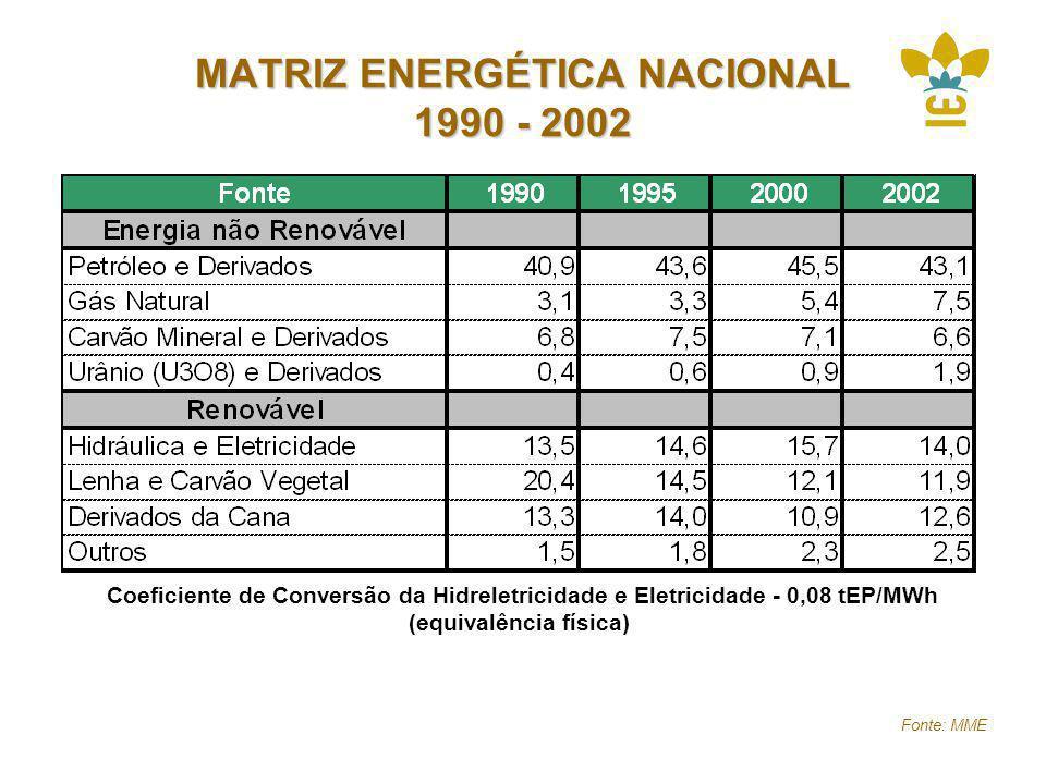 MATRIZ ENERGÉTICA NACIONAL 1990 - 2002