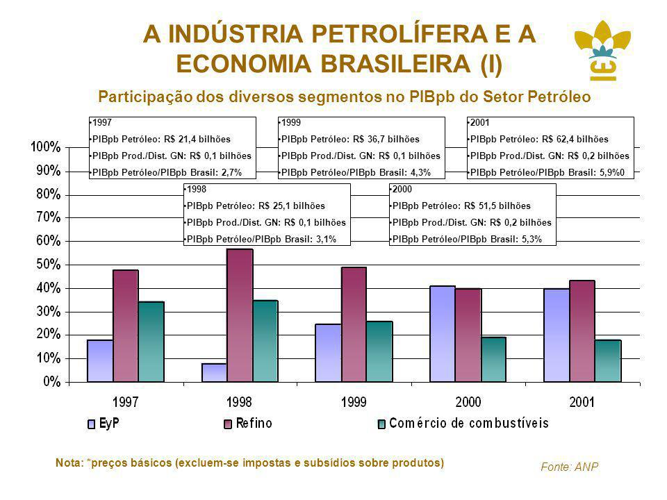 A INDÚSTRIA PETROLÍFERA E A ECONOMIA BRASILEIRA (I)