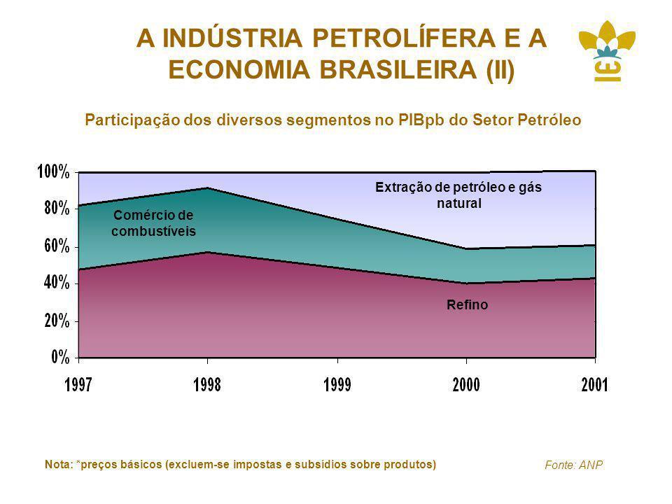 A INDÚSTRIA PETROLÍFERA E A ECONOMIA BRASILEIRA (II)