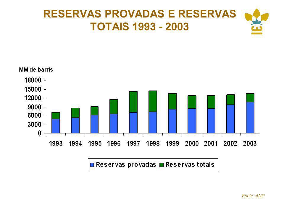 RESERVAS PROVADAS E RESERVAS TOTAIS 1993 - 2003