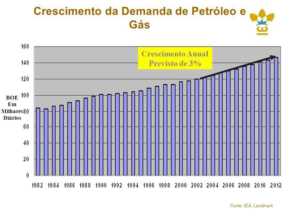 Crescimento da Demanda de Petróleo e Gás
