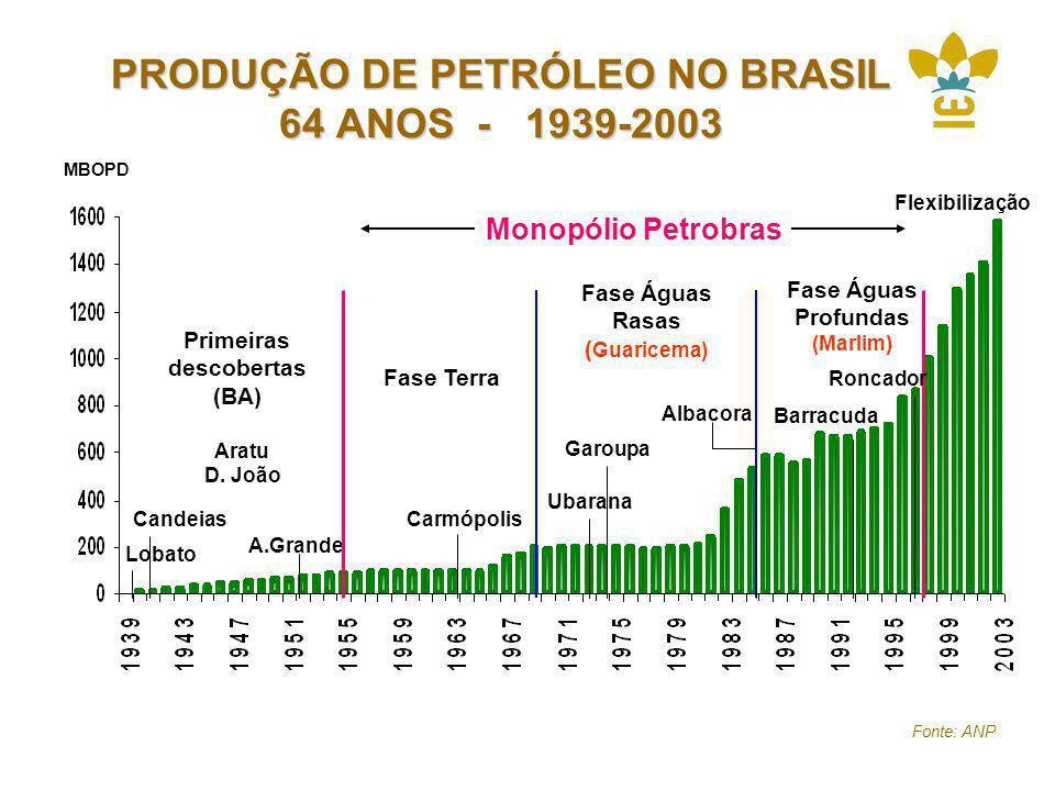 PRODUÇÃO DE PETRÓLEO NO BRASIL 64 ANOS - 1939-2003