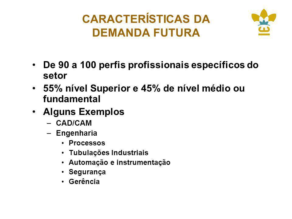 CARACTERÍSTICAS DA DEMANDA FUTURA