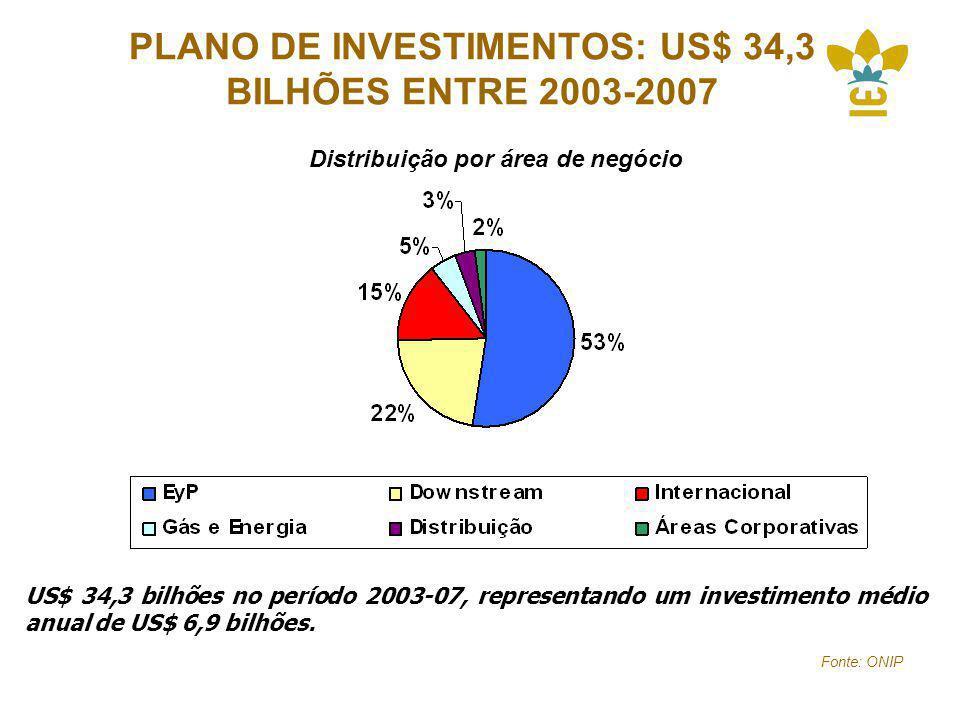 PLANO DE INVESTIMENTOS: US$ 34,3 BILHÕES ENTRE 2003-2007