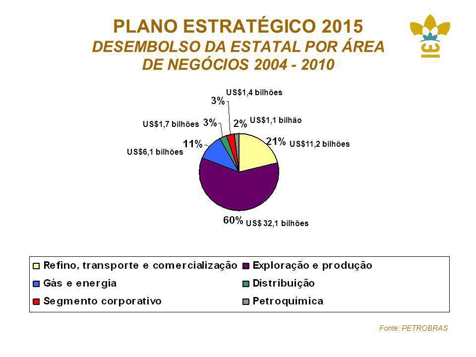 PLANO ESTRATÉGICO 2015 DESEMBOLSO DA ESTATAL POR ÁREA DE NEGÓCIOS 2004 - 2010