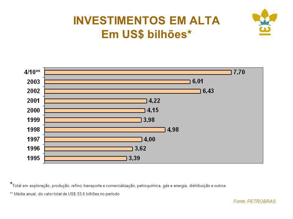 INVESTIMENTOS EM ALTA Em US$ bilhões*