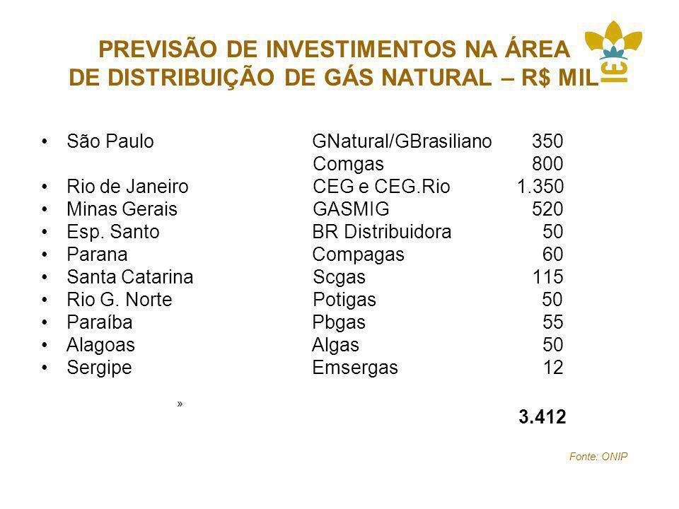 PREVISÃO DE INVESTIMENTOS NA ÁREA DE DISTRIBUIÇÃO DE GÁS NATURAL – R$ MIL
