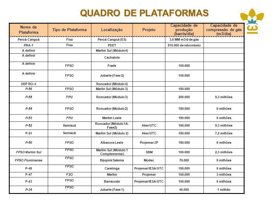 QUADRO DE PLATAFORMAS Nome da Plataforma Tipo de Plataforma