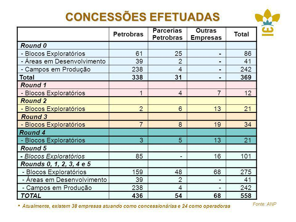CONCESSÕES EFETUADAS Petrobras Parcerias Petrobras Outras Empresas