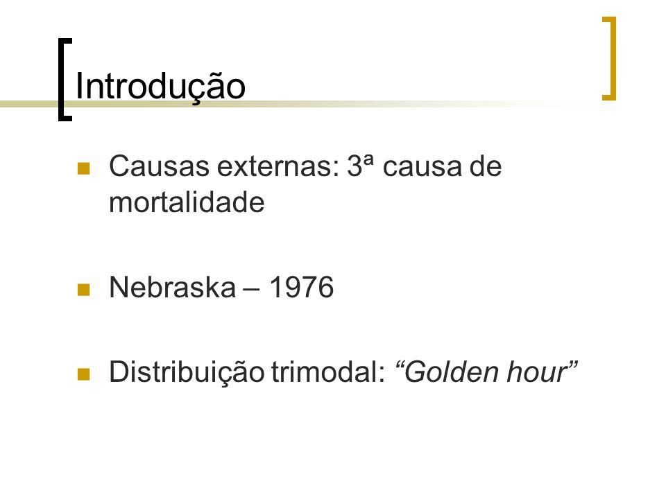 Introdução Causas externas: 3ª causa de mortalidade Nebraska – 1976