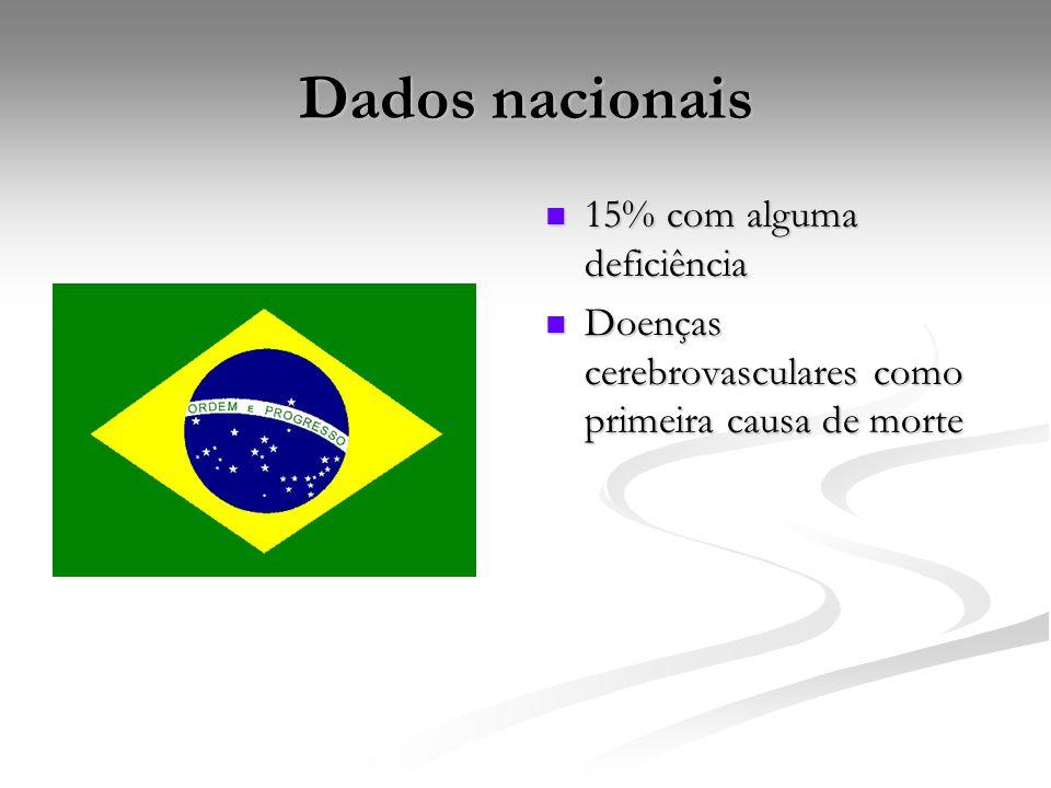 Dados nacionais 15% com alguma deficiência